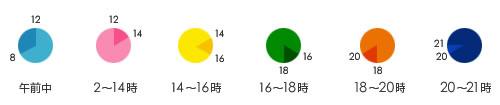 配達時間指定:午前中、12-14時、14-16時、16-18時、18-20時、20-21時